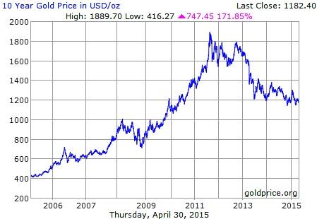 son 10 yılın altın grafiği